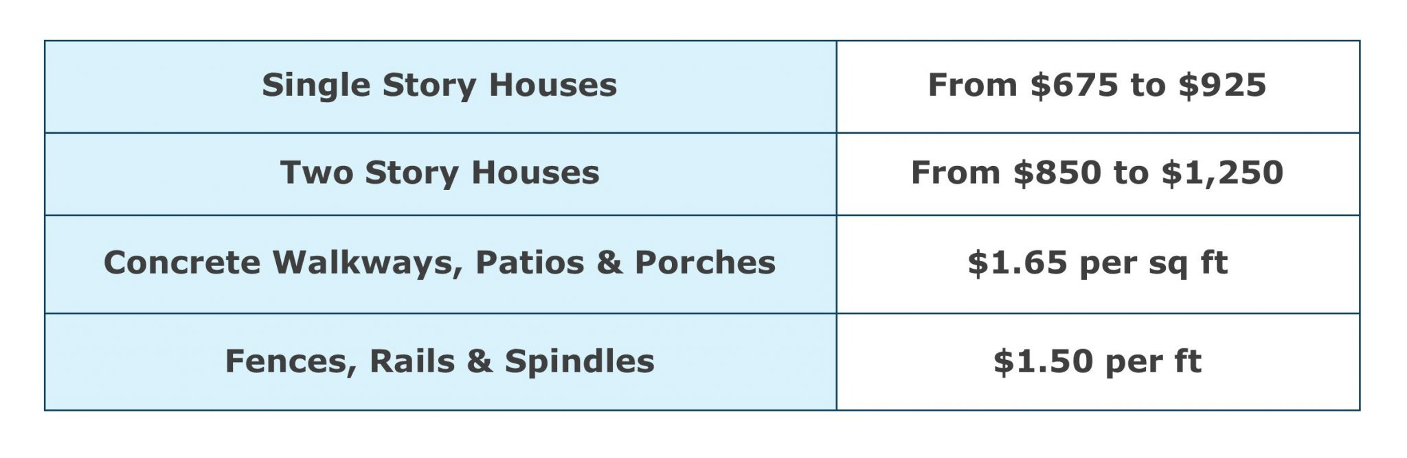 Power Washing Pricing